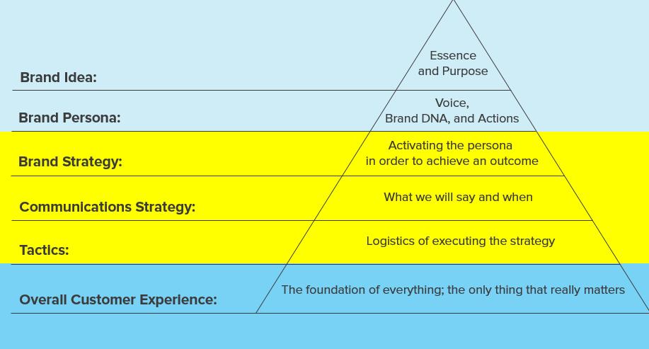 Brand Planning Framework