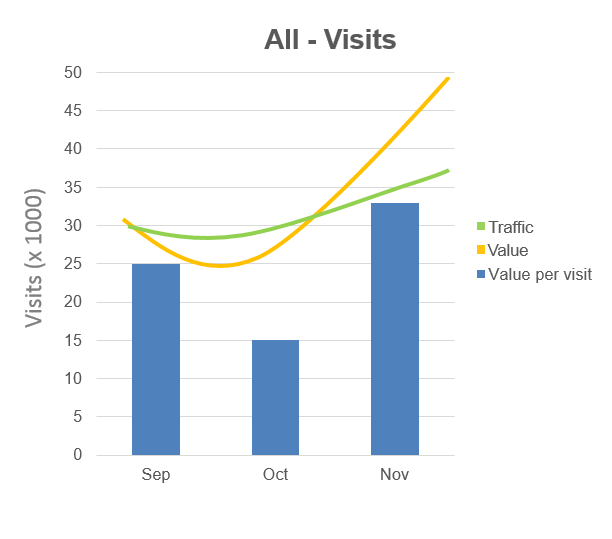 Value-per-visit metric