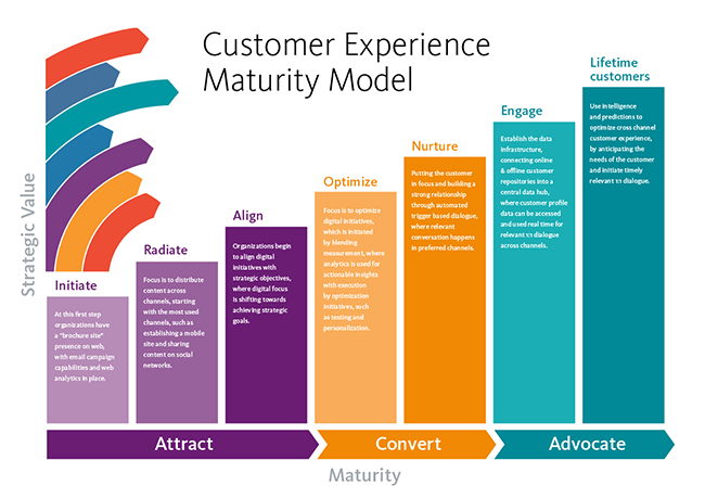 Content Experience Maturity Model
