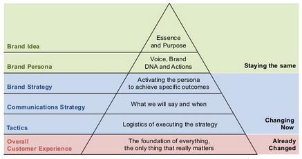 Brand-planning framework