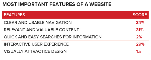 Most-Important-Features-of-Website