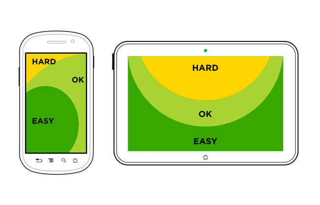 Tablet and Handheld Touchpoints