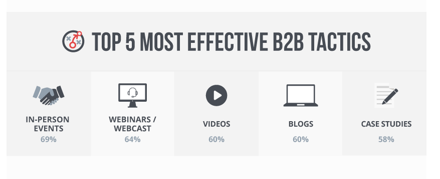 Top 5 Most Effective B2B Tactics