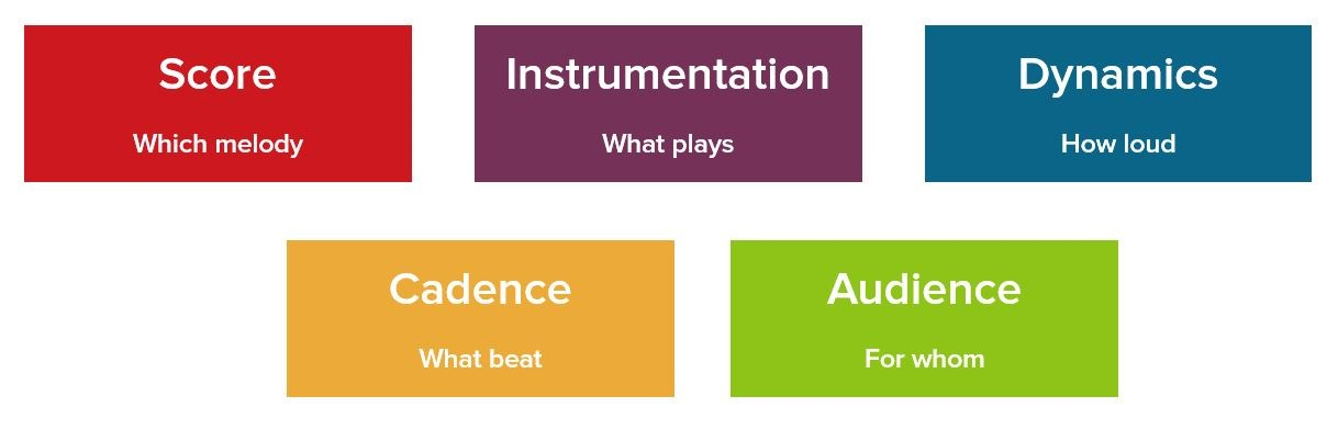 5 Elements of Orchestration