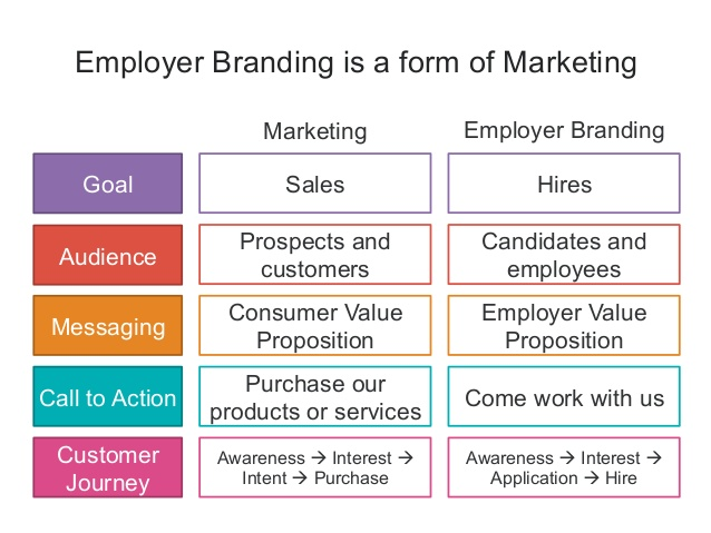 What Every Marketer Should Know About Talent Brand