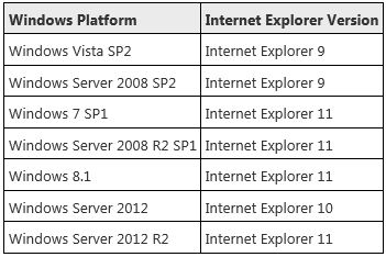 Supported Versions by Windows