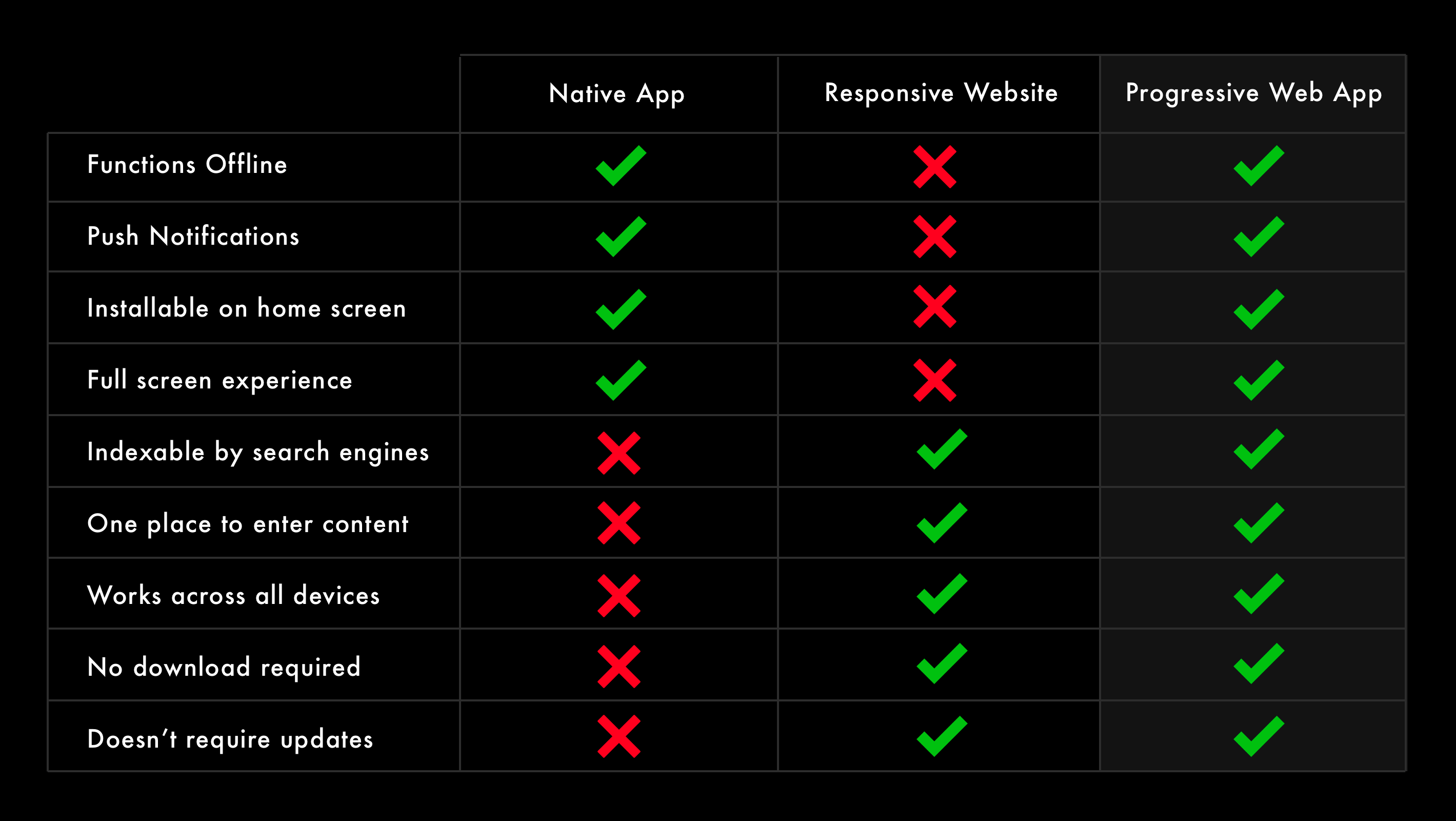 Compare Websites, Mobile Apps and PWA's