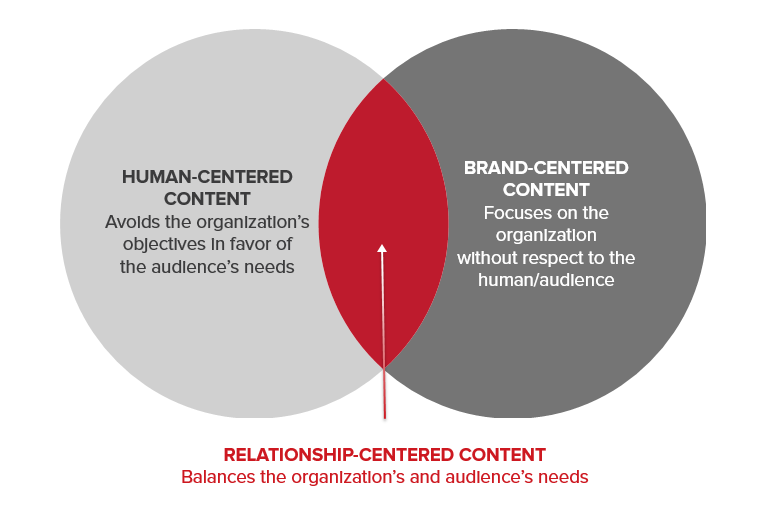 Human-centered vs. brand-centered content